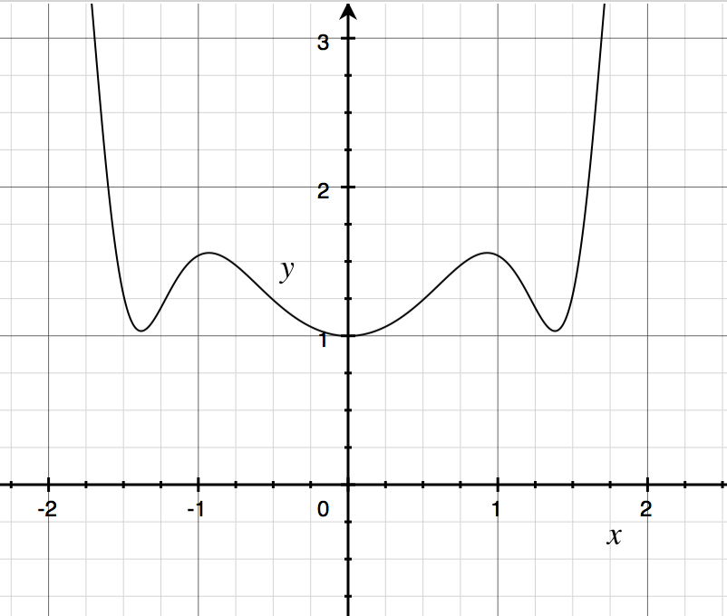 Graph of running example